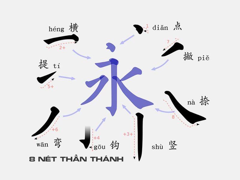 Quy tắc viết chữ Hán nhanh và Đẹp
