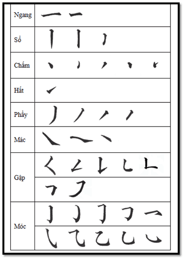 các nét trong tiếng Trung